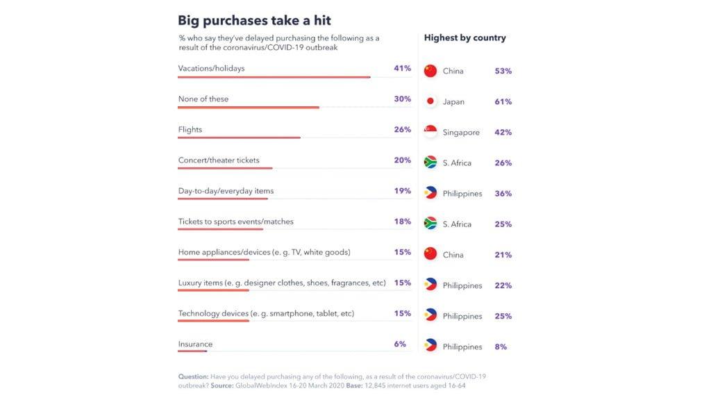 change in online buying behavior